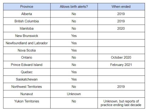 Birth alert chart