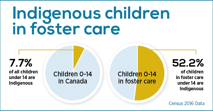 Cfs_foster_care_infographic_1541184449607_eng